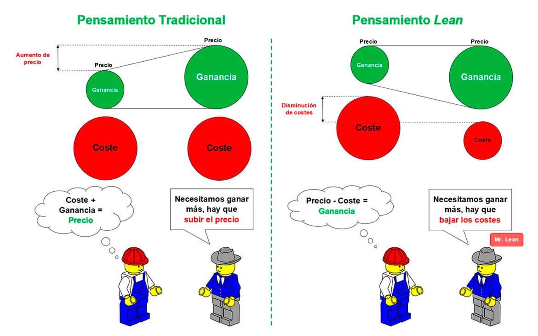 Método tradicional vs Método Lean Startup