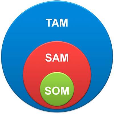 TAM, SAM y SOM